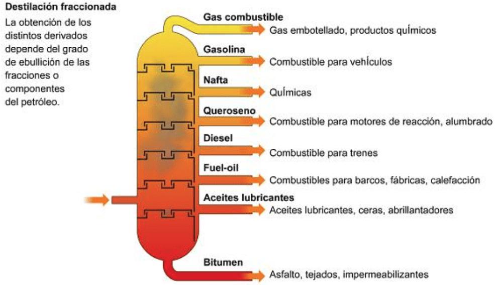 destilación fraccionada petróleo